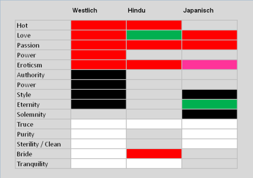 Matrix zur Farbsymbolik,nach Bedeutung sortiert