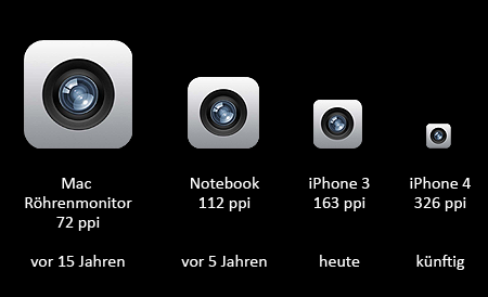 Größendarstellung des Kamera-Icons des iPhone mit 57*57px bei unterschiedlichen Standards von Pixeldichten