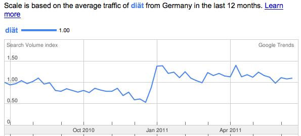 """Kurve für den Verlauf der Suchhäufigkeiten für das Suchwort """"diät"""" in Google Trends"""