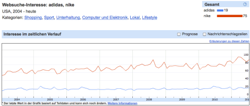 """Abbildung 2: Verlauf des SVI-2 Index für die Suchbegriffe """"adidas"""" und """"nike"""" von 2004 bis heute in den USA."""