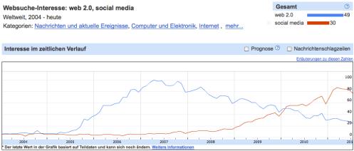 Liniengrafik für social media und web 2.0