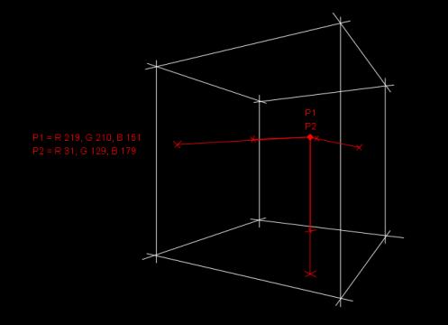 Beide Punkte P1 und P2 bezeichnen im RGB-Würfel verschiedene Farben, liegen aber aus der festen Betrachterperspektive auf derselben Sichtlinie. Erst die zusätzliche Darstellung von Loten ergänzt die zur eindeutigen Ortsbestimmung notwendigen Informationen.