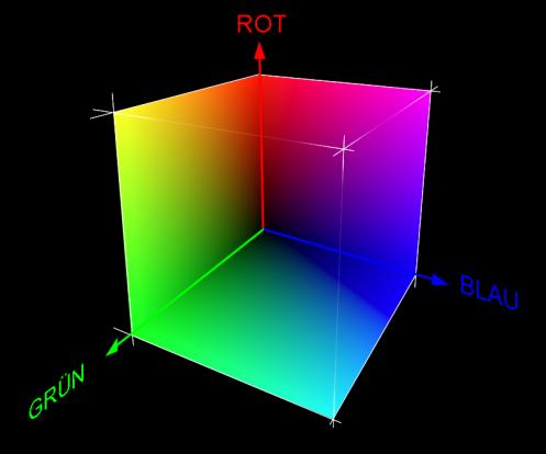 RGB-Würfel: Betrachter schaut durch den Würfel auf die ihm abgewandten Aussenflächen. Der schwärzeste Punkt ist die vom Betrachter am weitesten entfernte Ecke des Würfels, am Schnittpunkt der drei Farbachsen und damit am Ursprung des Koordinatensystems (R=0, G=0, B=0)