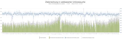 Zielerreichung in webbasierter Umkreissuche