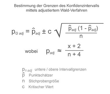 Formel 2: Konfidenzintervall für binomiale Daten mittels adjustiertem Wald-Verfahren für geringe Stichprobenumfänge