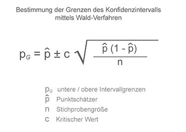 Formel für Konfidenzintervall für binomiale Daten mittels Wald-Verfahren