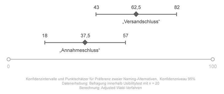 Präferenz Wording: Konfidenzintervall adj_Wald