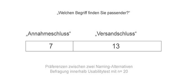 Umfrageergebnis: Welchen Begriff finden Sie passender?