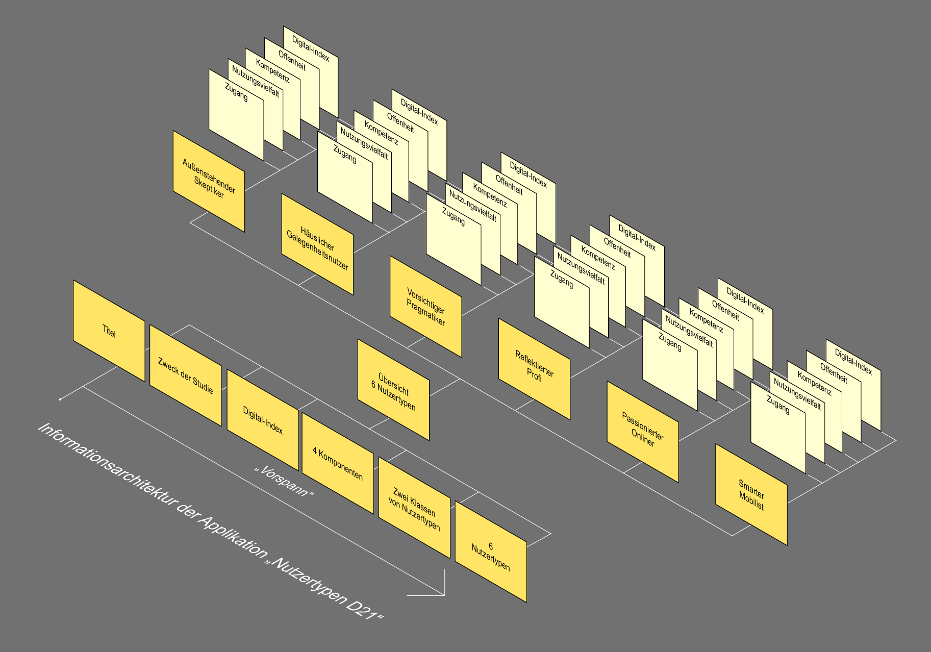 Informationsarchitektur der Applikation
