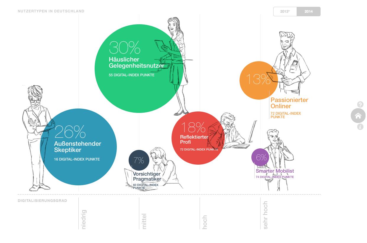 Die Homepage der Applikation: Übersicht der sechs Nutzertypen mit ihrem Digitalisierungsgrad und dem  jeweiligen Anteil an der deutschen Bevölkerung