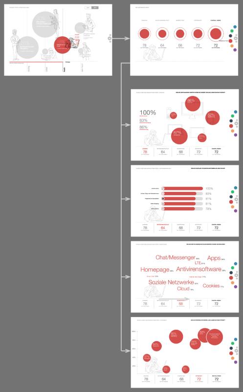 Pageflow vom Übersichtsscreen zu den Detailinformationen der einzelnen Themengruppen innerhalb eines Nutzertyps. Hier  Screenshots am Beispiel