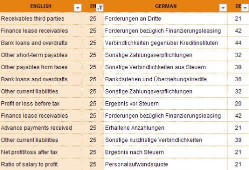 Table 3: All English Terms with 25 characters and their German translations