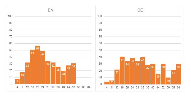 Graph 4: Histograms of Term Length EN vs. DE.
