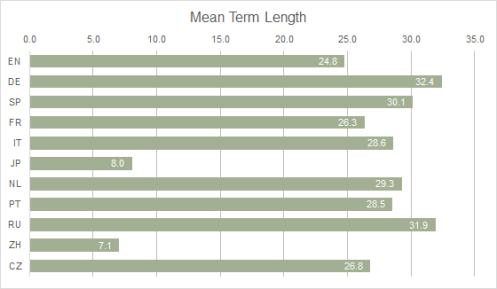Graph 1: Means of Terms Lengths by Language