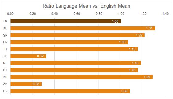 Graph 2: Ratio of Mean Term Lengths - Language Y vs. English