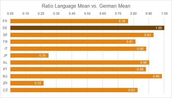 Graph 3: Ratio of Mean Term Lengths - Language Y vs. German