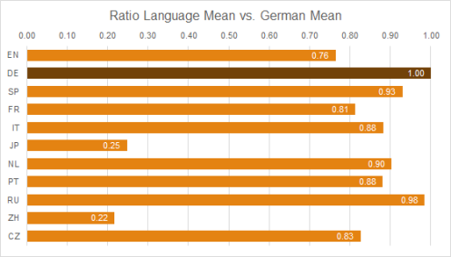 Graph 3: Ratio of Mean Term Lengths - Language Y vs. German