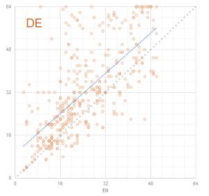 Graph 6: Scatterplot Term Lengths EN - DE
