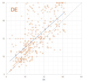 Graph 6: Scatterplot Term Lengths EN - DE