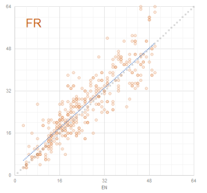 Graph 7: Scatterplot Term Lengths EN - FR