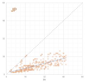Graph 8: Scatterplot Term Lengths EN - JP