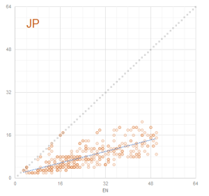 Graph 8: Scatterplot Term Lengths EN - JP