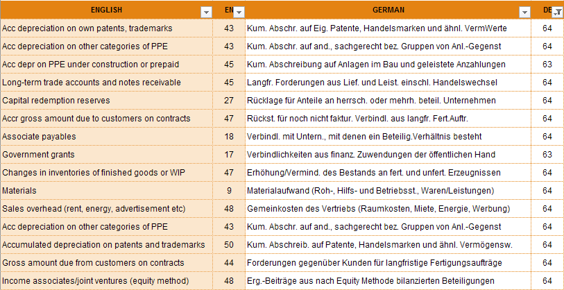 Table 4: Extreme long German Terms and their english counterparts