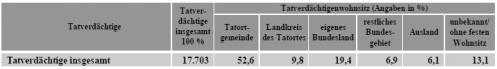 Abbildung 4: Wohnsitze der Einbrecher in Beziehung zum Tatort (2013) - Tabelle. Screenshot aus dem Printbericht