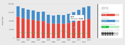 Abbildung 3: Wohnungseinbrüche in Deutschland 1999 - 2013. Chart mit dynamischer Legende, Screenshot aus der Webapplikation