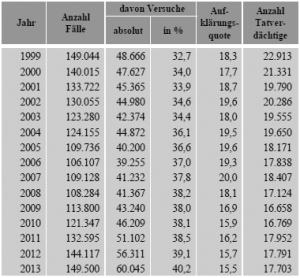 Abbildung 2: Wohnungseinbrüche in Deutschland 1999 - 2013. Tabelle aus dem Printbericht [2, S.53]
